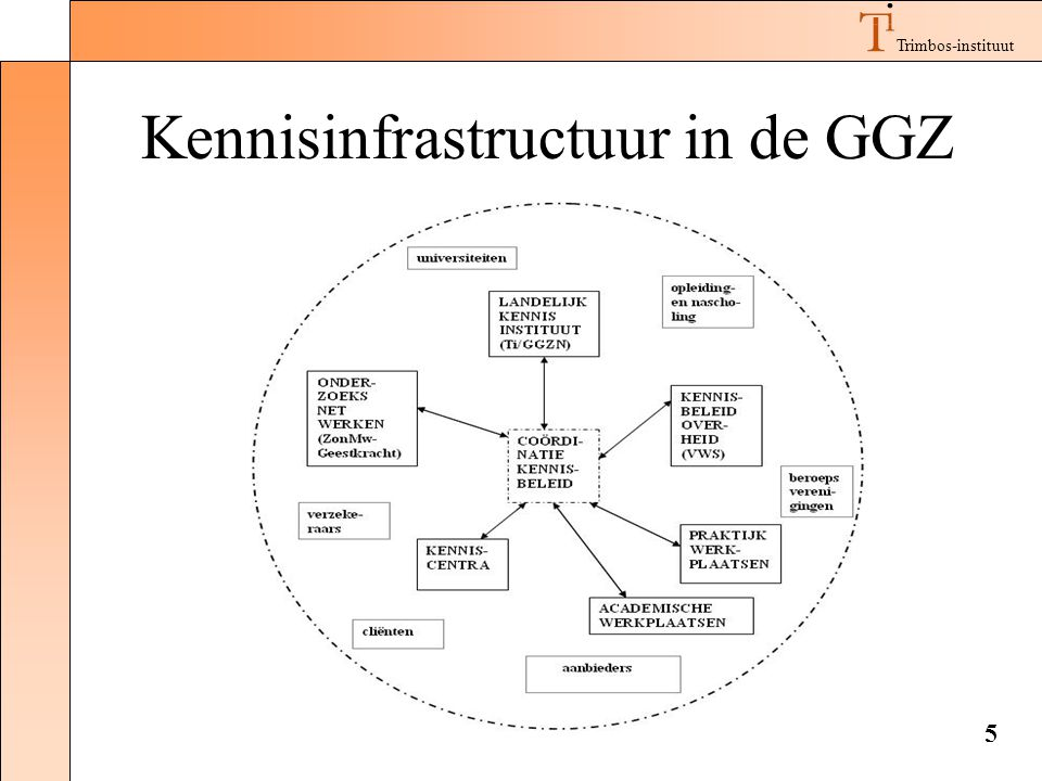 Kennisinfrastructuur in de GGZ