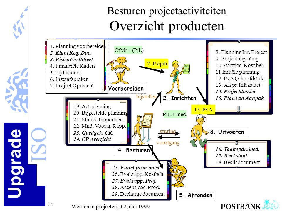 Besturen projectactiviteiten Overzicht producten