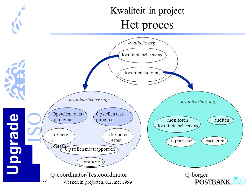 Kwaliteit in project Het proces