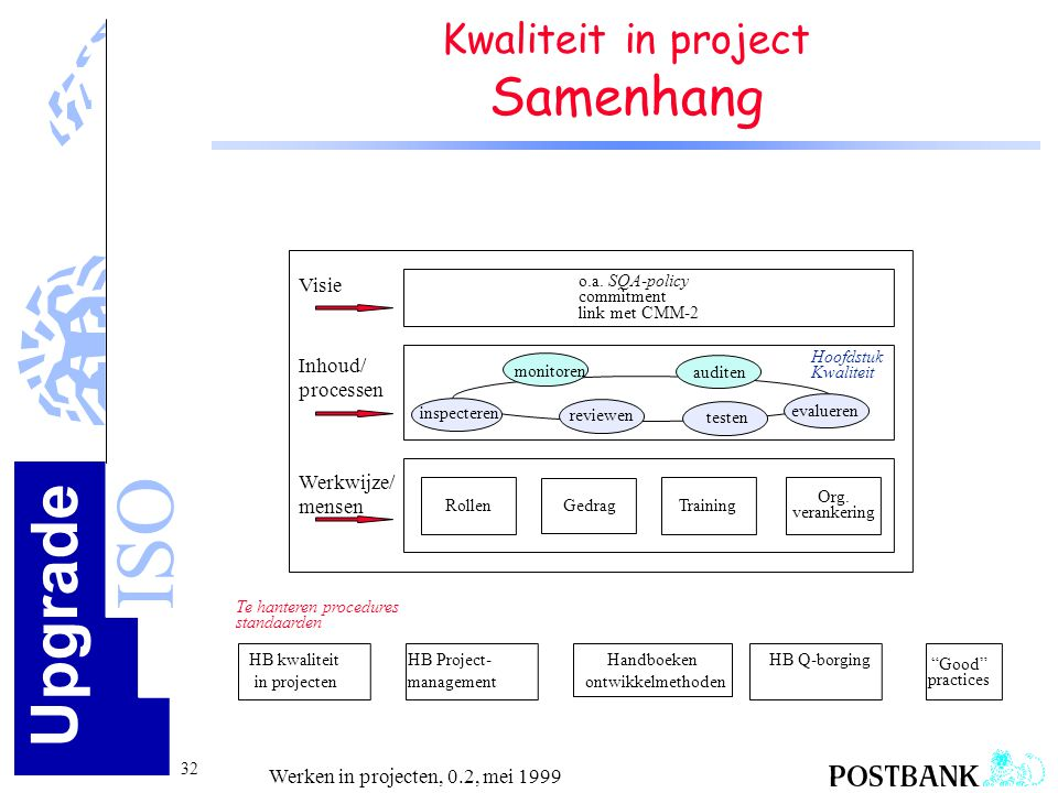 Kwaliteit in project Samenhang