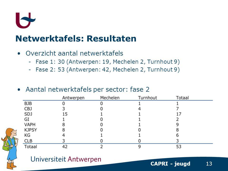 Netwerktafels: Resultaten
