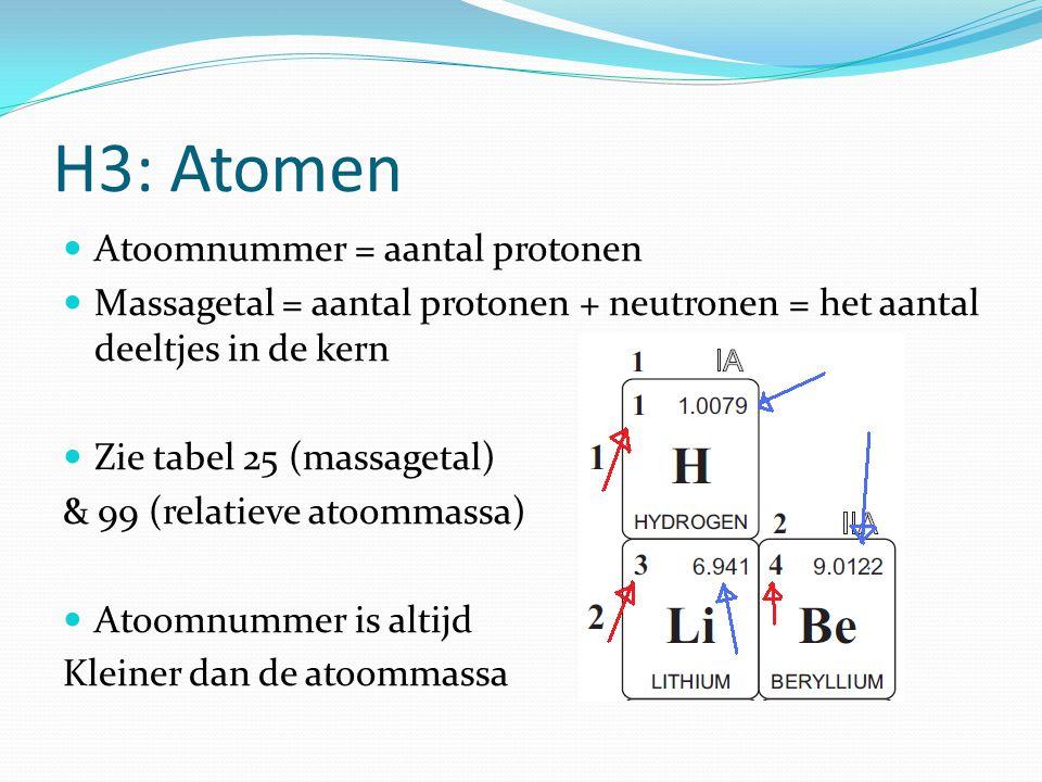 H3: Atomen Atoomnummer = aantal protonen