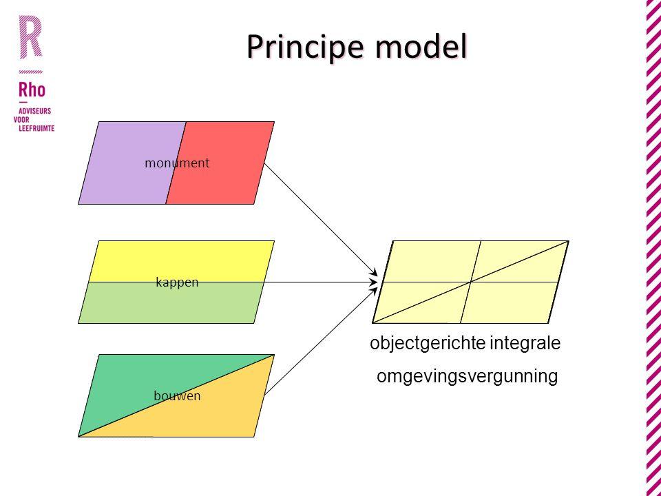 objectgerichte integrale