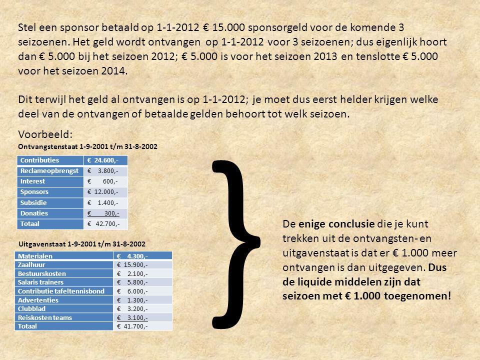 Stel een sponsor betaald op 1-1-2012 € 15