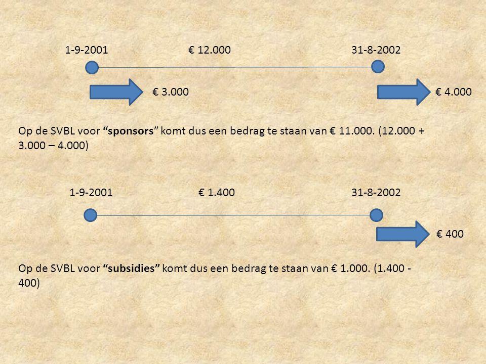 1-9-2001 € 12.000. 31-8-2002. € 3.000. € 4.000. Op de SVBL voor sponsors komt dus een bedrag te staan van € 11.000. (12.000 + 3.000 – 4.000)