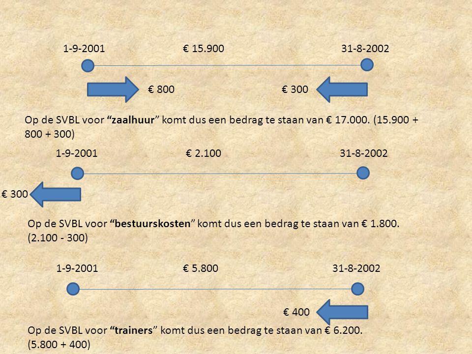 1-9-2001 € 15.900. 31-8-2002. € 800. € 300. Op de SVBL voor zaalhuur komt dus een bedrag te staan van € 17.000. (15.900 + 800 + 300)
