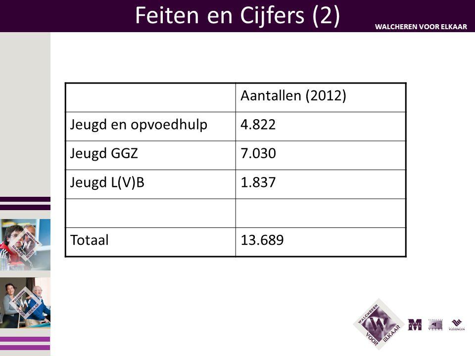 Feiten en Cijfers (2) Aantallen (2012) Jeugd en opvoedhulp 4.822