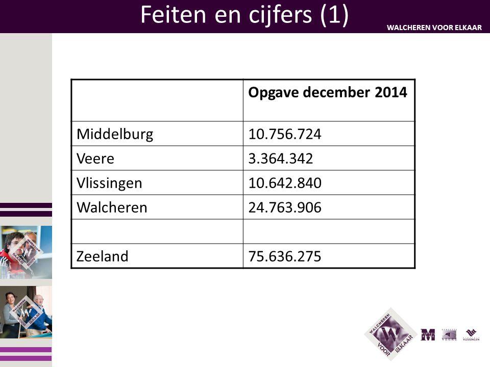 Feiten en cijfers (1) (1) Opgave december 2014 Middelburg 10.756.724