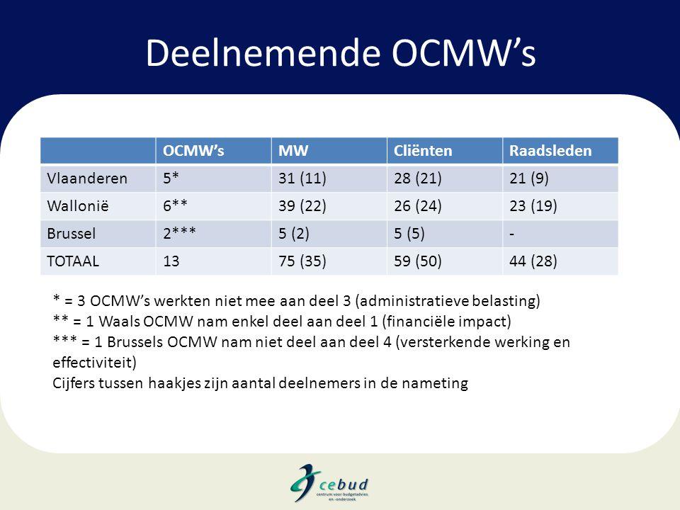 Deelnemende OCMW's OCMW's MW Cliënten Raadsleden Vlaanderen 5* 31 (11)