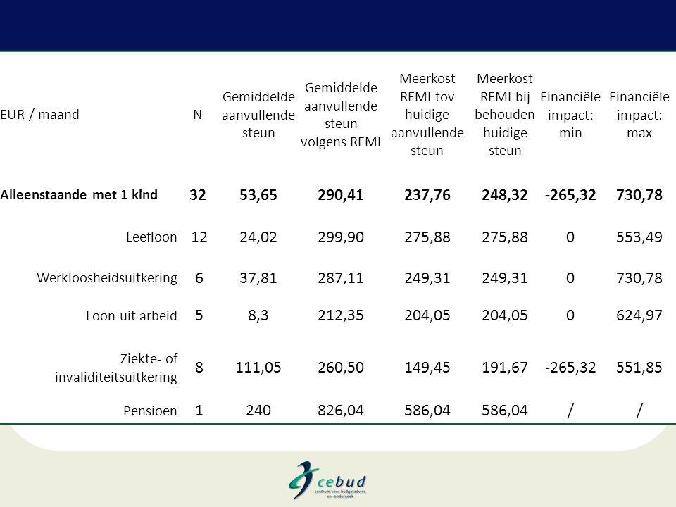 EUR / maand N. Gemiddelde aanvullende steun. Gemiddelde aanvullende steun volgens REMI. Meerkost REMI tov huidige aanvullende steun.