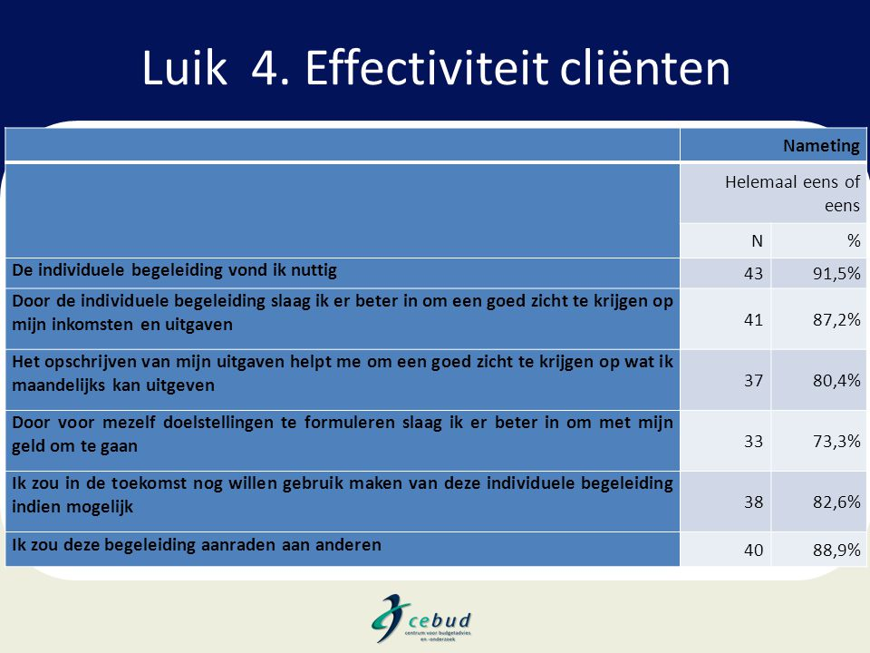 Luik 4. Effectiviteit cliënten