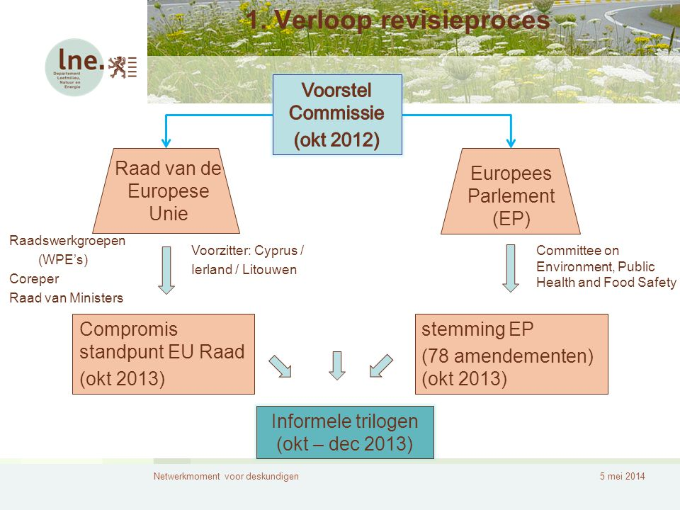 1. Verloop revisieproces