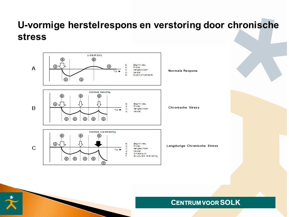 U-vormige herstelrespons en verstoring door chronische stress