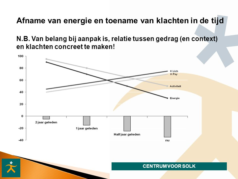 Afname van energie en toename van klachten in de tijd