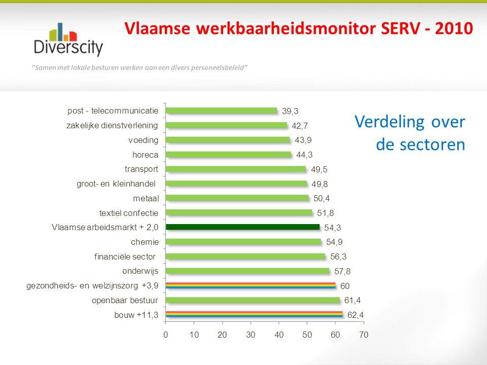 Vlaamse werkbaarheidsmonitor SERV - 2010