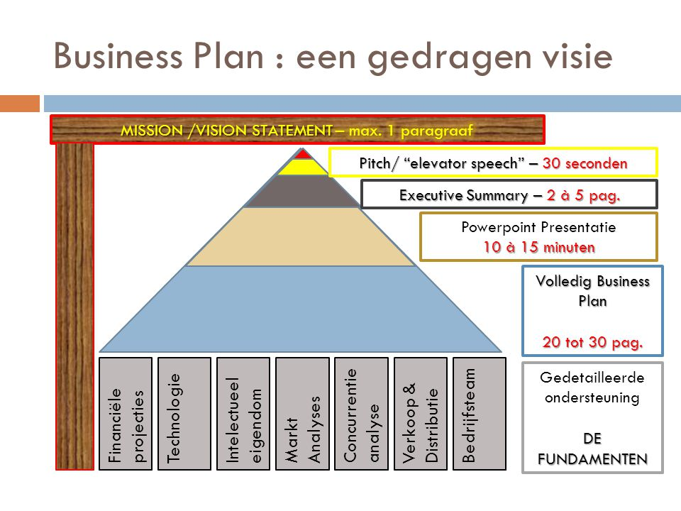 Business Plan : een gedragen visie
