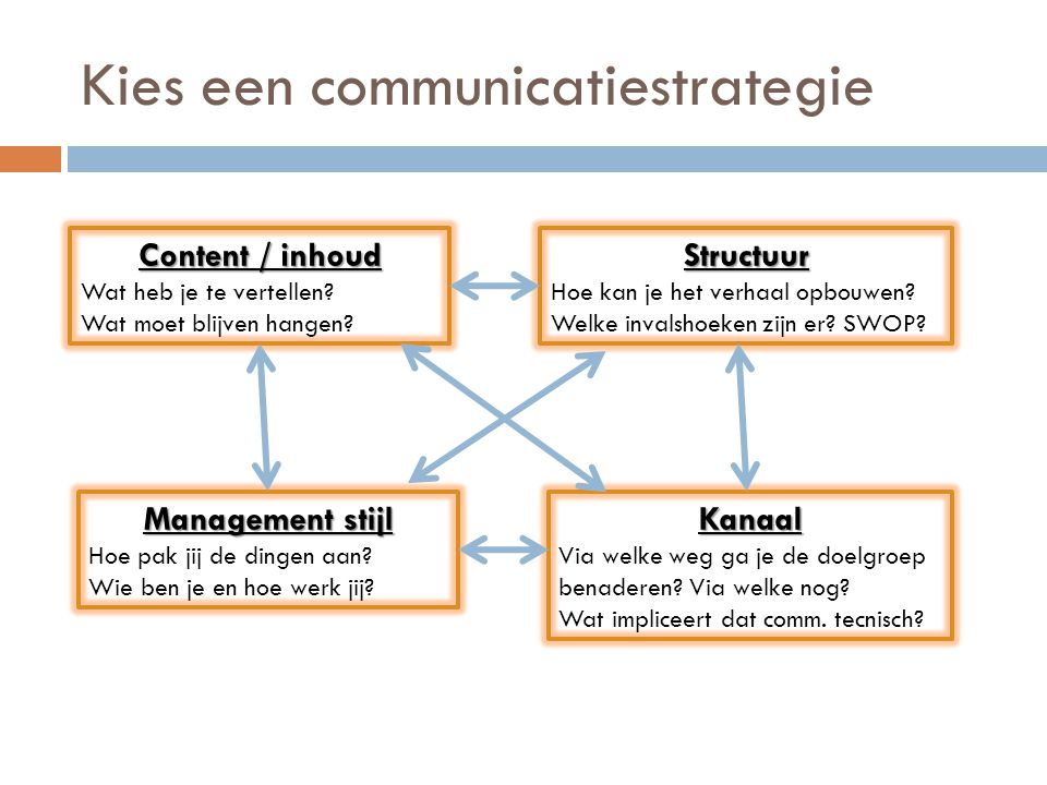 Kies een communicatiestrategie