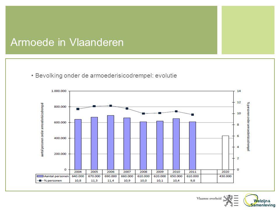 Armoede in Vlaanderen Bevolking onder de armoederisicodrempel: evolutie