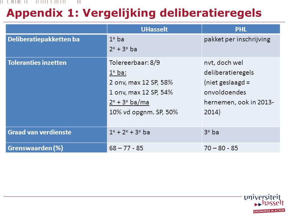 Appendix 1: Vergelijking deliberatieregels