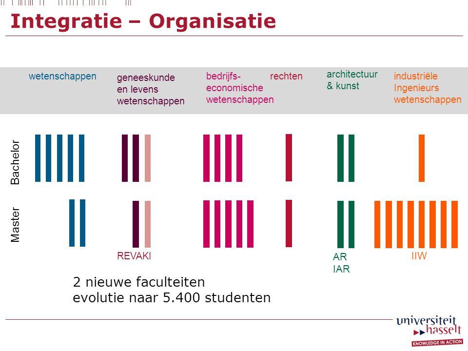 Integratie – Organisatie
