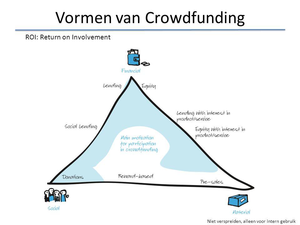 Vormen van Crowdfunding
