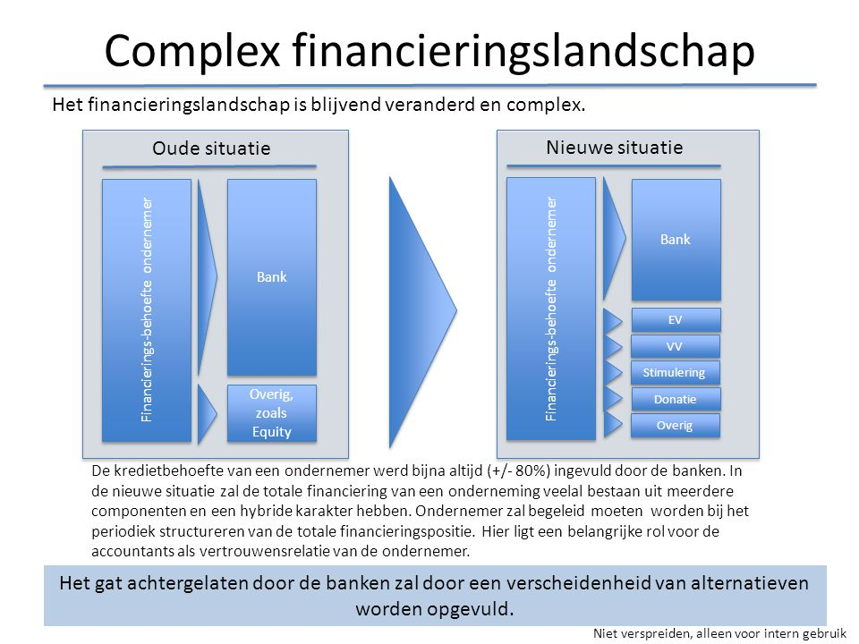 Complex financieringslandschap