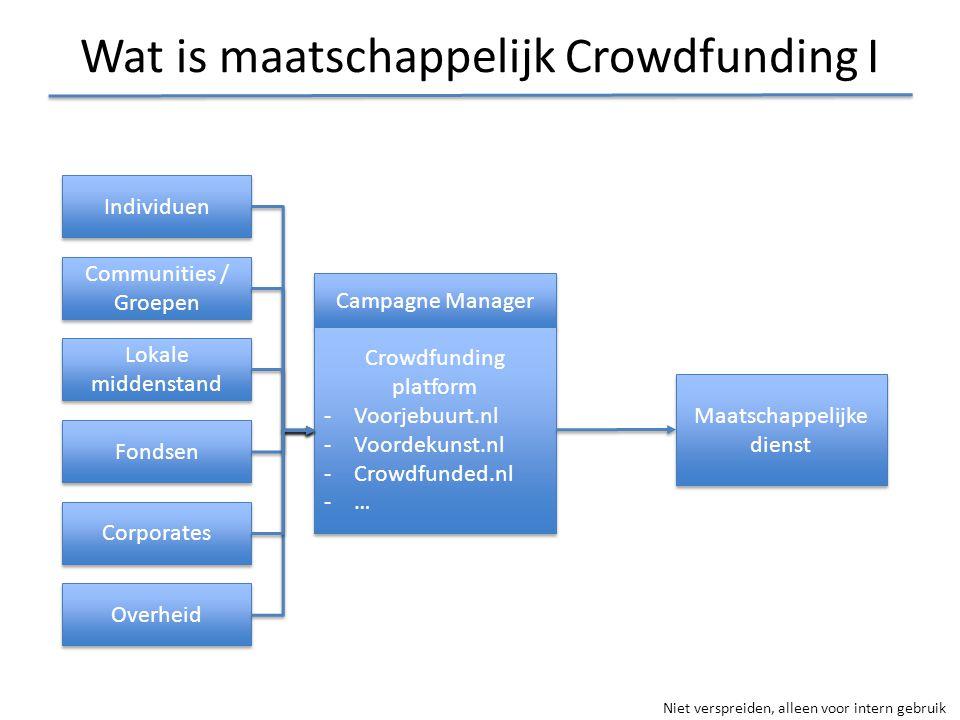 Wat is maatschappelijk Crowdfunding I