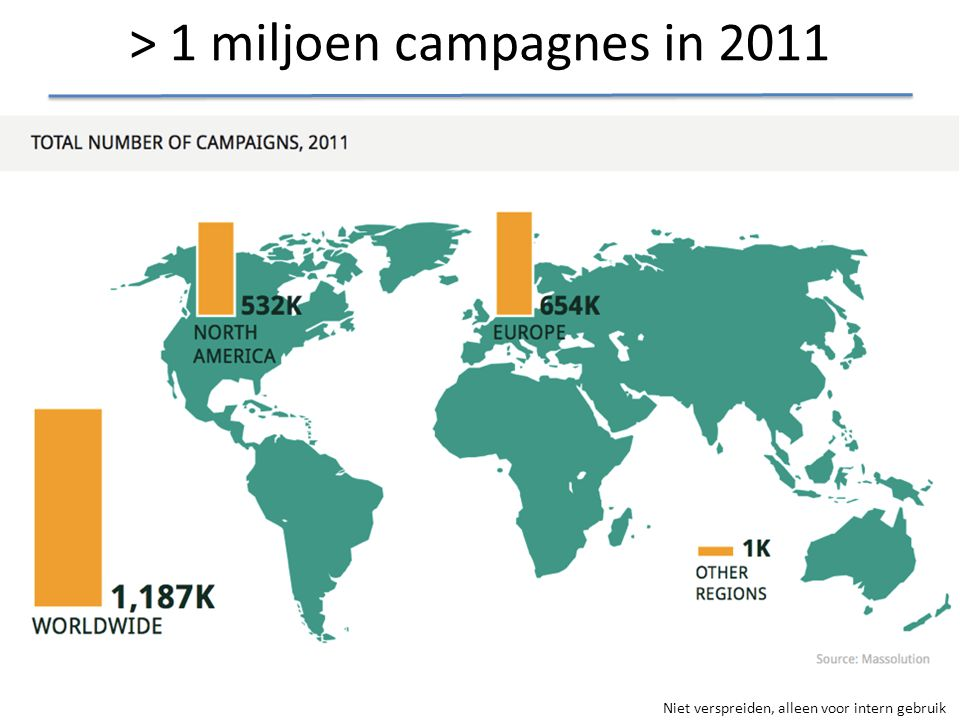 > 1 miljoen campagnes in 2011