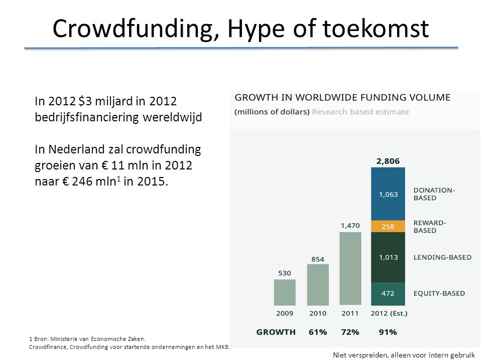 Crowdfunding, Hype of toekomst