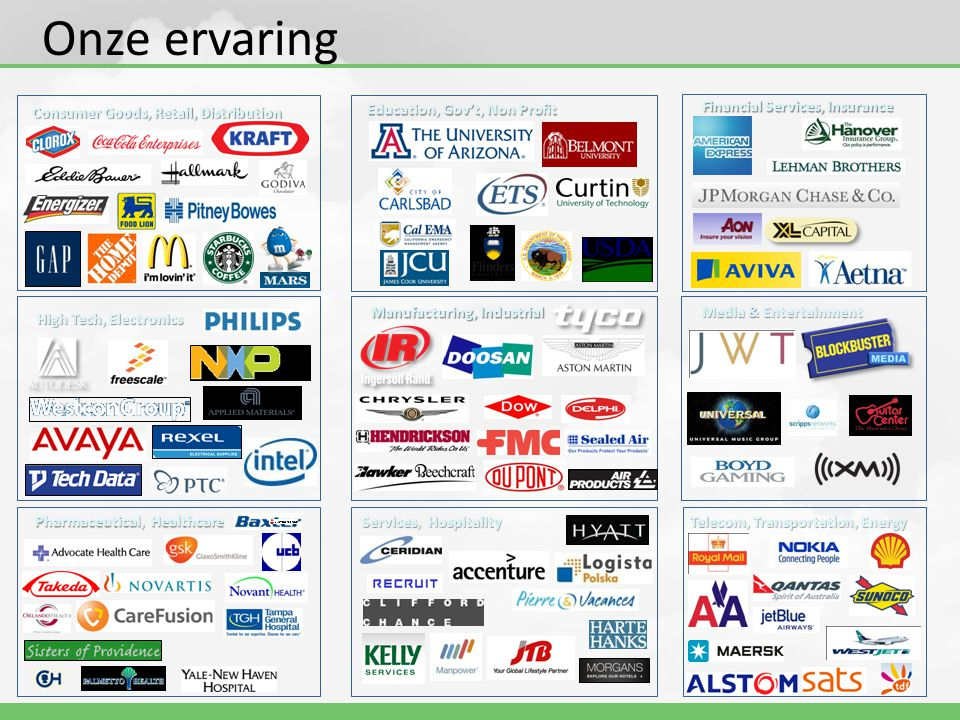 Onze ervaring Consumer Goods, Retail, Distribution