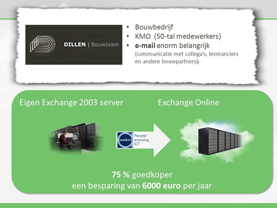 een besparing van 6000 euro per jaar