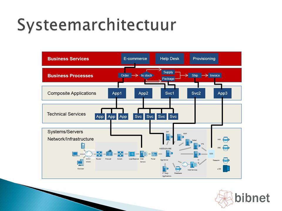 Systeemarchitectuur
