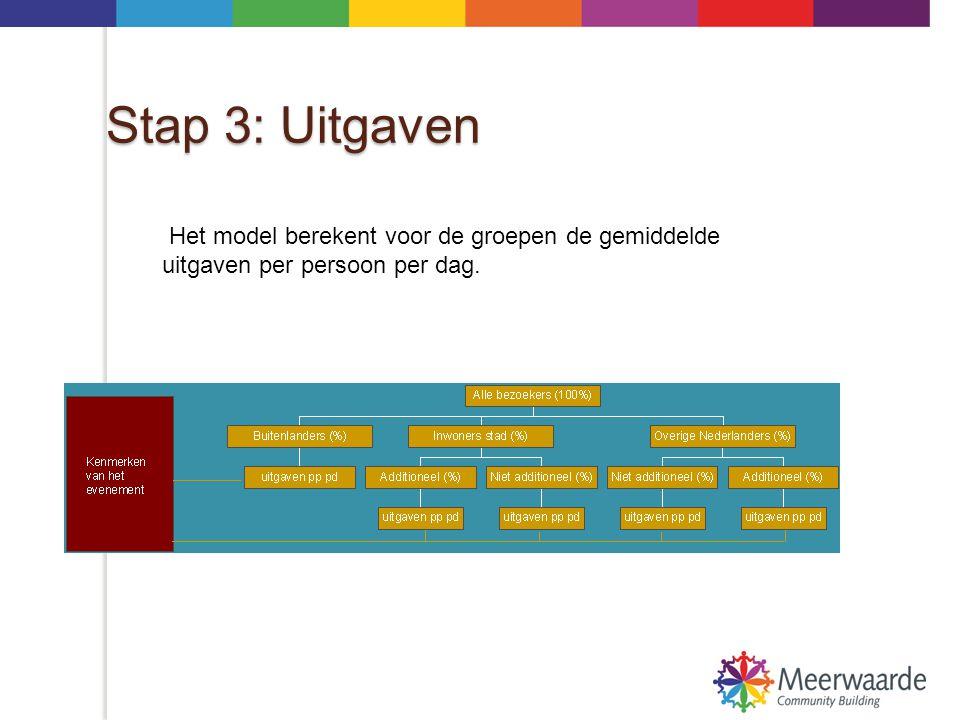 Stap 3: Uitgaven Het model berekent voor de groepen de gemiddelde uitgaven per persoon per dag.
