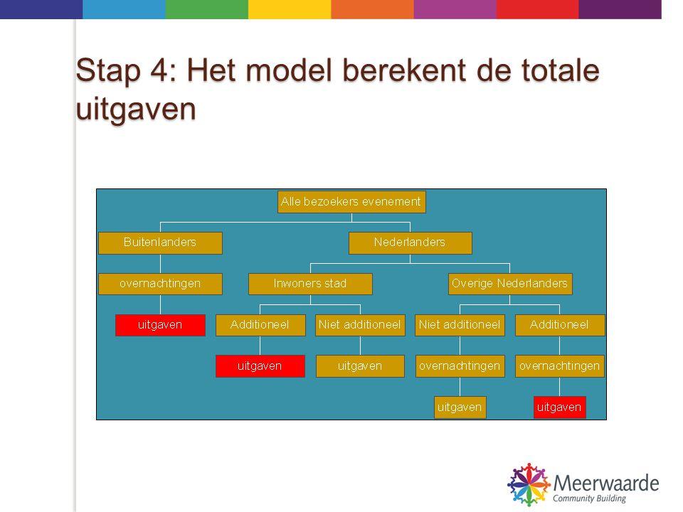 Stap 4: Het model berekent de totale uitgaven