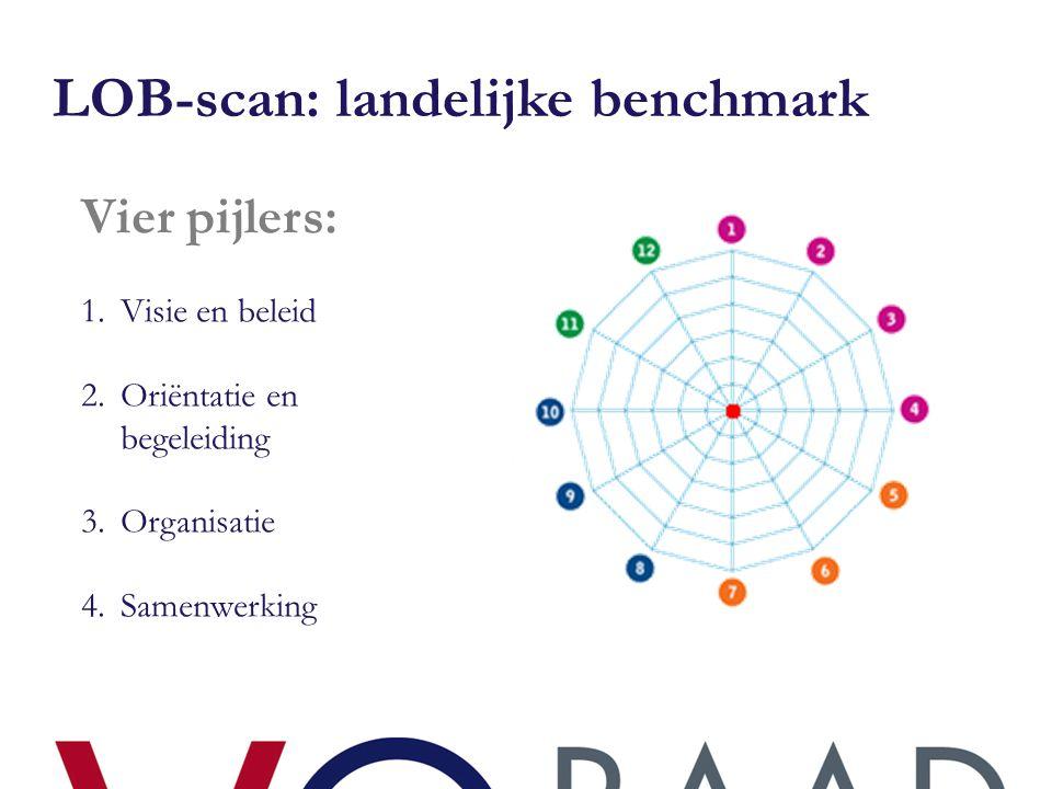 LOB-scan: landelijke benchmark