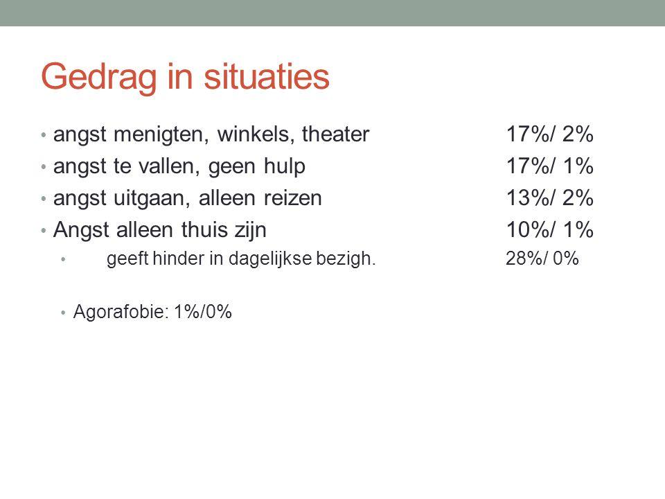 Gedrag in situaties angst menigten, winkels, theater 17%/ 2%