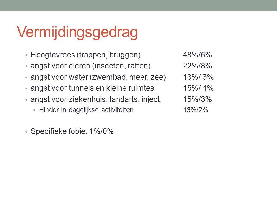 Vermijdingsgedrag Hoogtevrees (trappen, bruggen) 48%/6%