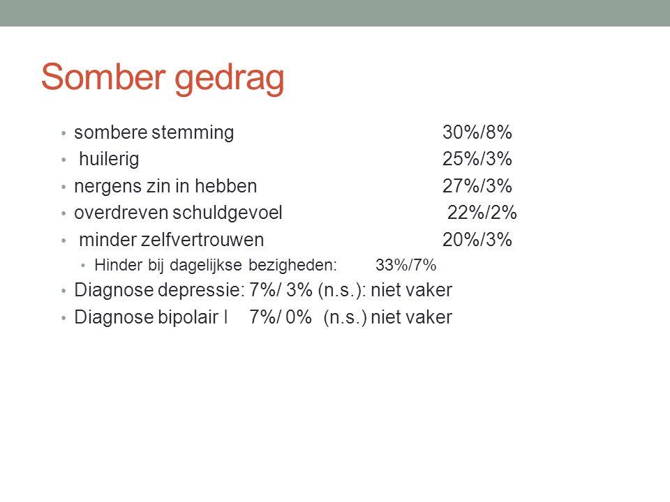 Somber gedrag sombere stemming 30%/8% huilerig 25%/3%