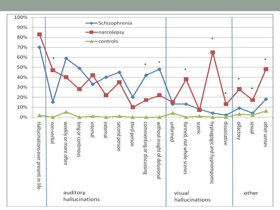 Ik zal u door de dia heenleiden: narcolepsie patiënten (rood), schizofrenie patienten (blauw) en de bevolking (groen).