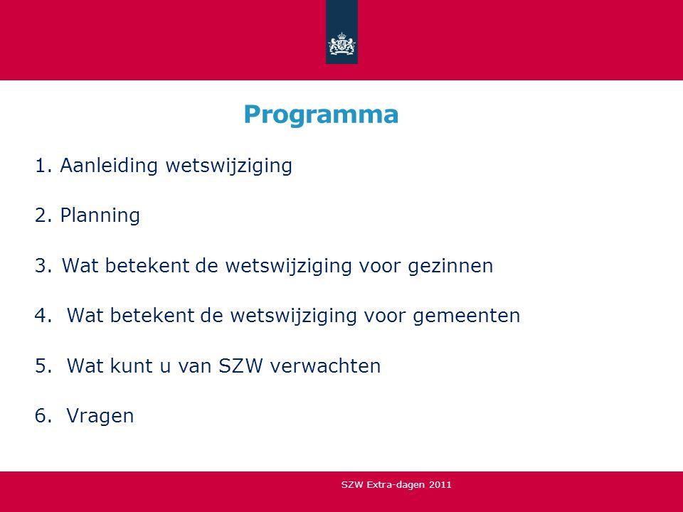 Programma Aanleiding wetswijziging Planning