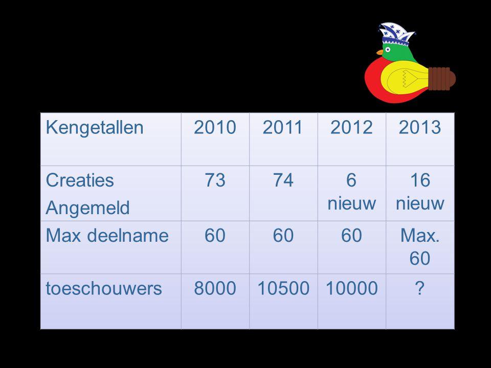 Kengetallen 2010. 2011. 2012. 2013. Creaties. Angemeld. 73. 74. 6 nieuw. 16 nieuw. Max deelname.