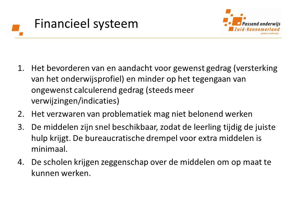 Financieel systeem
