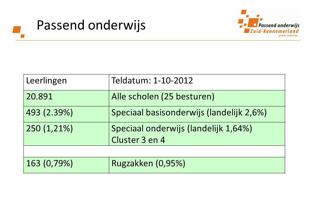 Passend onderwijs Leerlingen Teldatum: 1-10-2012 20.891