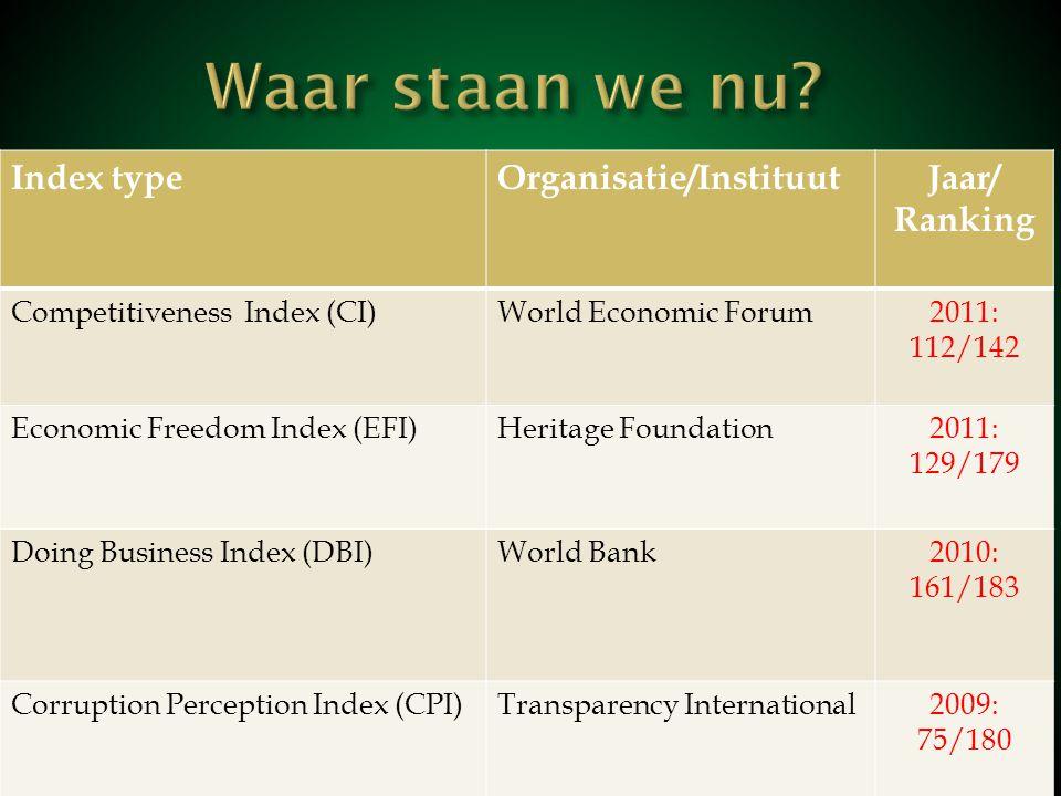Waar staan we nu Index type Organisatie/Instituut Jaar/ Ranking