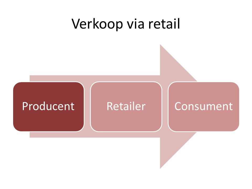 Verkoop via retail Producent Retailer Consument