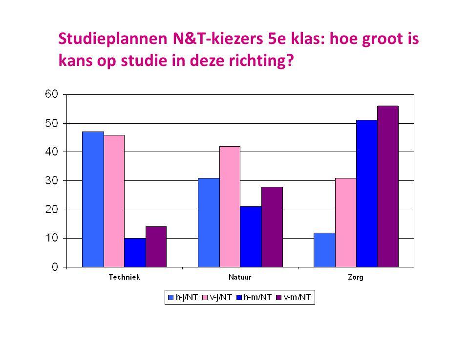 Studieplannen N&T-kiezers 5e klas: hoe groot is kans op studie in deze richting