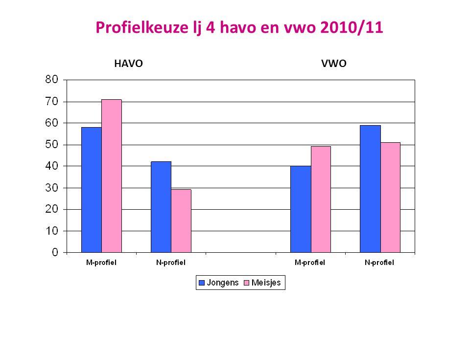 Profielkeuze lj 4 havo en vwo 2010/11