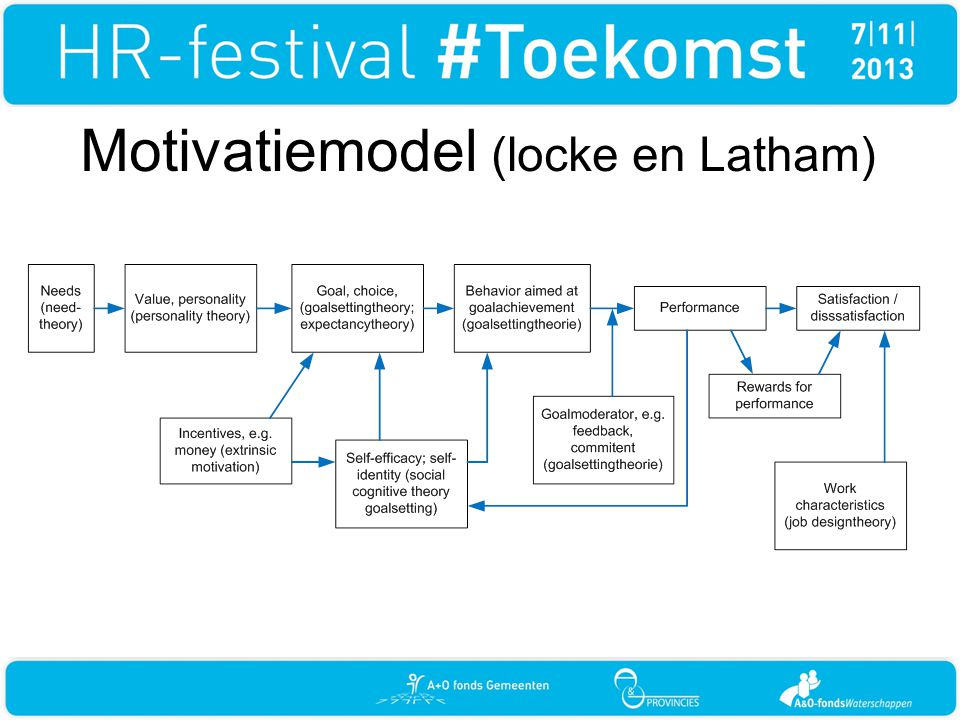 Motivatiemodel (locke en Latham)