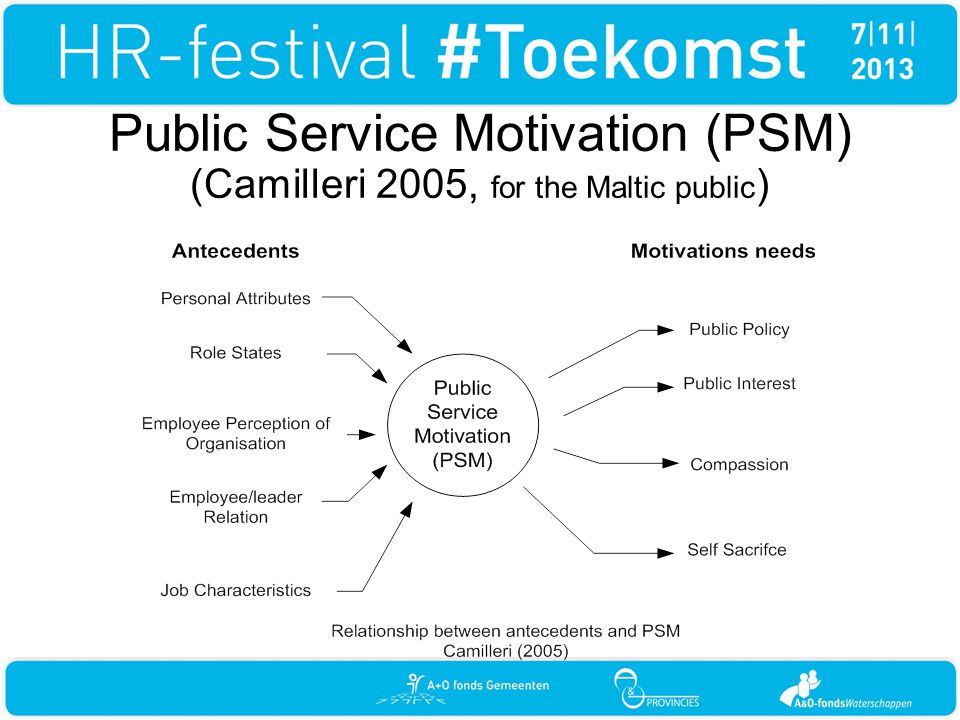 Public Service Motivation (PSM) (Camilleri 2005, for the Maltic public)