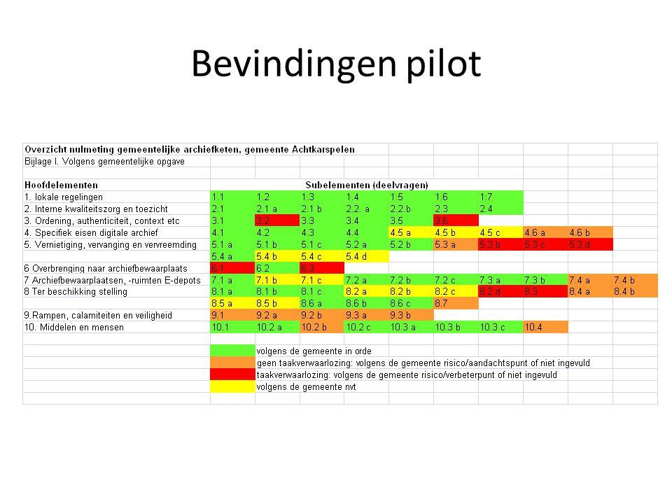 Bevindingen pilot